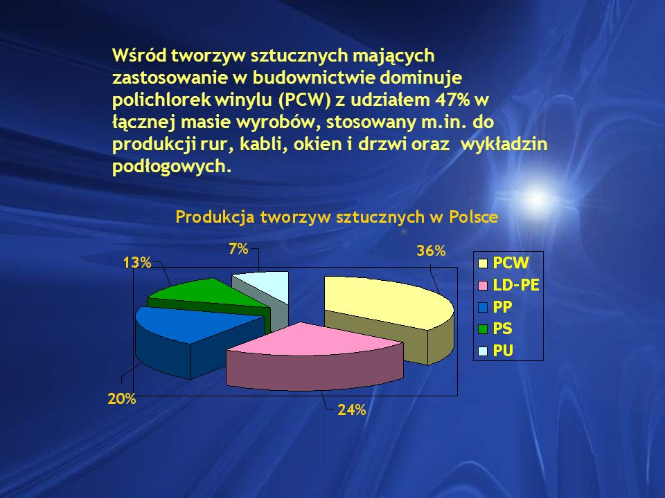 Wśród tworzyw sztucznych mających zastosowanie w budownictwie dominuje polichlorek winylu (PCW) z udziałem 47% w łącznej masie wyrobów, stosowany m.in