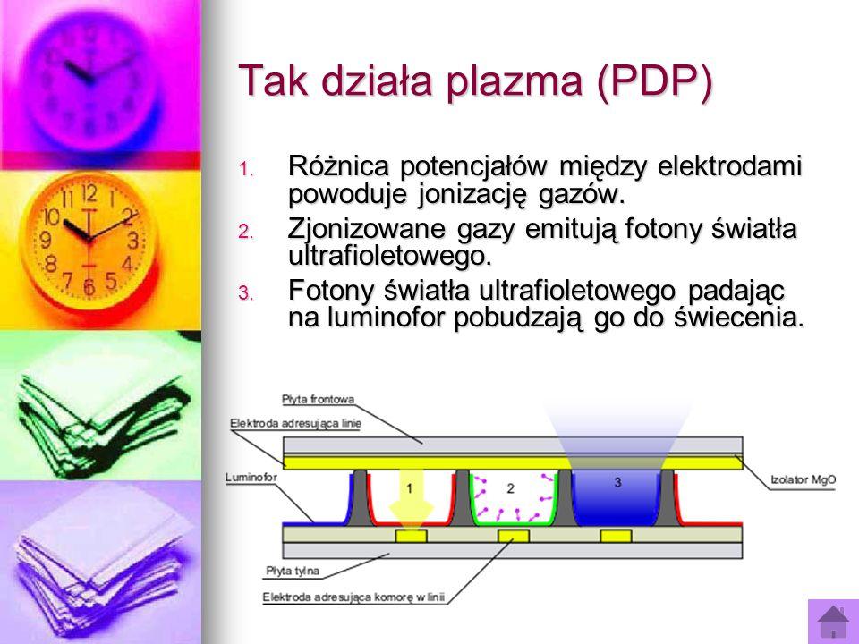 Tak działa plazma (PDP) 1. Różnica potencjałów między elektrodami powoduje jonizację gazów. 2. Zjonizowane gazy emitują fotony światła ultrafioletoweg