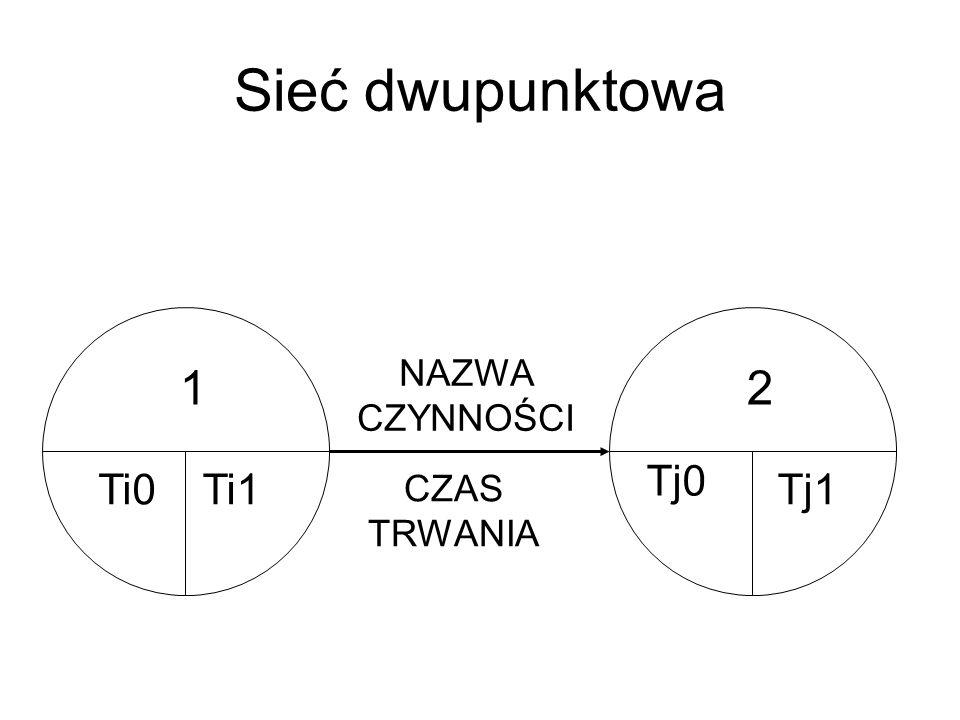 Sieć dwupunktowa Ti0 1 Tj1 2 NAZWA CZYNNOŚCI CZAS TRWANIA Ti1 Tj0