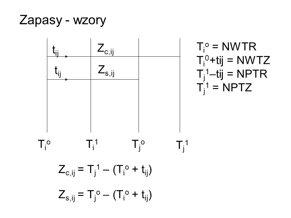 t ij Z c,ij Z s,ij TioTio Ti1Ti1 TjoTjo Tj1Tj1 Z c,ij = T j 1 – (T i o + t ij ) Z s,ij = T j o – (T i o + t ij ) Zapasy - wzory T i o = NWTR T i 0 +ti