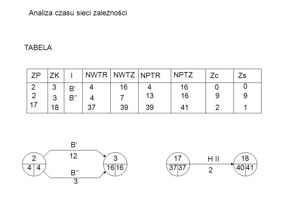 Analiza czasu sieci zależności TABELA ZPZKI NWTRNWTZ NPTR NPTZ ZcZs 23 B 4164 0 0 2 3B4 13 7 1699 17 183739 4121 23 3 12 416 4 B B 1718 2 37404137 H I