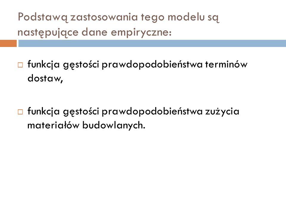 Podstawą zastosowania tego modelu są następujące dane empiryczne: funkcja gęstości prawdopodobieństwa terminów dostaw, funkcja gęstości prawdopodobień