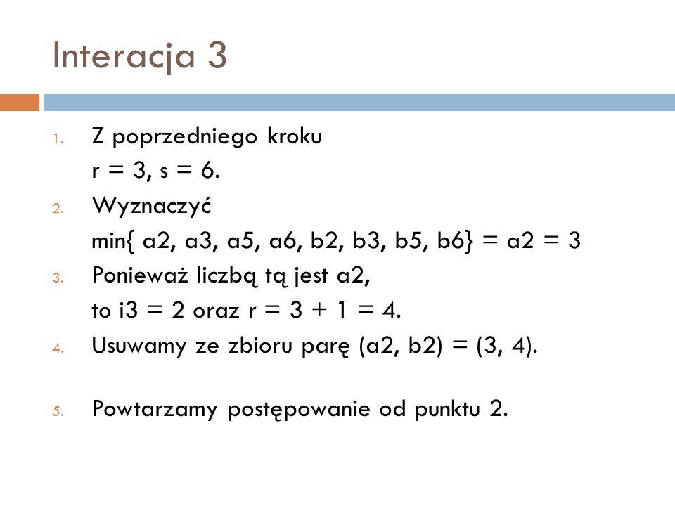 Interacja 3 1. Z poprzedniego kroku r = 3, s = 6. 2. Wyznaczyć min{ a2, a3, a5, a6, b2, b3, b5, b6} = a2 = 3 3. Ponieważ liczbą tą jest a2, to i3 = 2