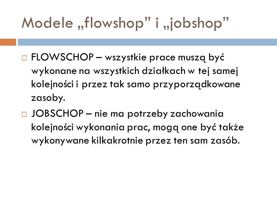 Modele flowshop i jobshop FLOWSCHOP – wszystkie prace muszą być wykonane na wszystkich działkach w tej samej kolejności i przez tak samo przyporządkow