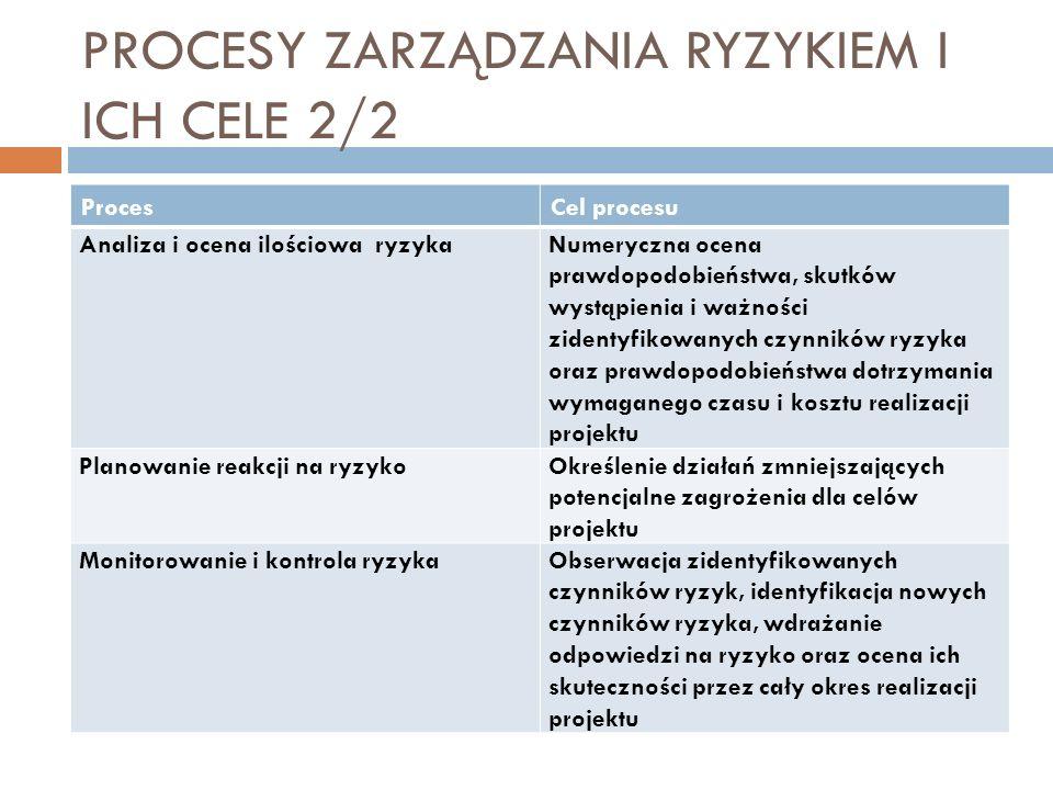PROCESY ZARZĄDZANIA RYZYKIEM I ICH CELE 2/2 ProcesCel procesu Analiza i ocena ilościowa ryzykaNumeryczna ocena prawdopodobieństwa, skutków wystąpienia