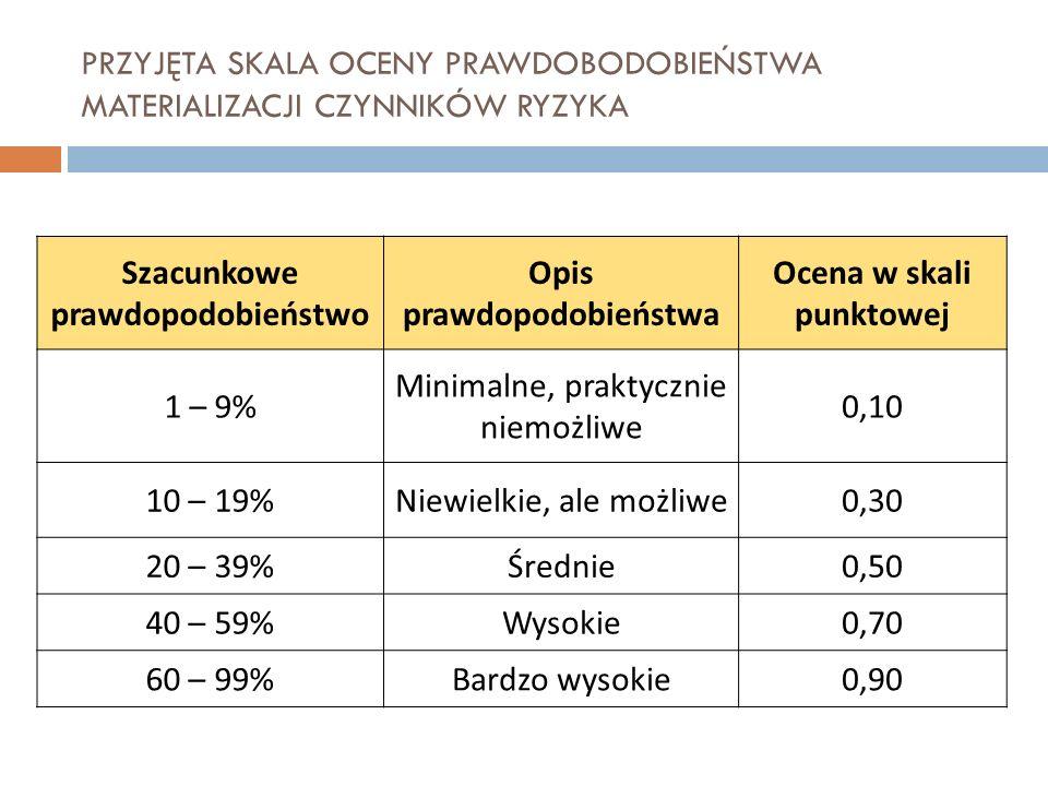 PRZYJĘTA SKALA OCENY PRAWDOBODOBIEŃSTWA MATERIALIZACJI CZYNNIKÓW RYZYKA Szacunkowe prawdopodobieństwo Opis prawdopodobieństwa Ocena w skali punktowej