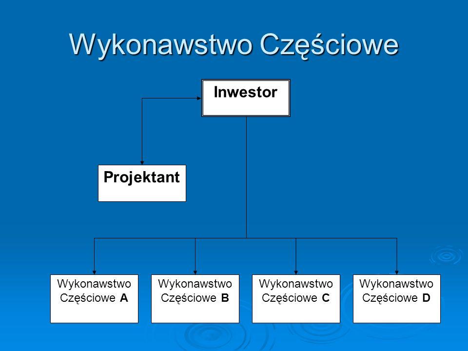 Warianty w ramach schematu CM Zarządca Budowy jako Wykonawca Zamawiający Konsultant Zarządzający budową jako wykonawca