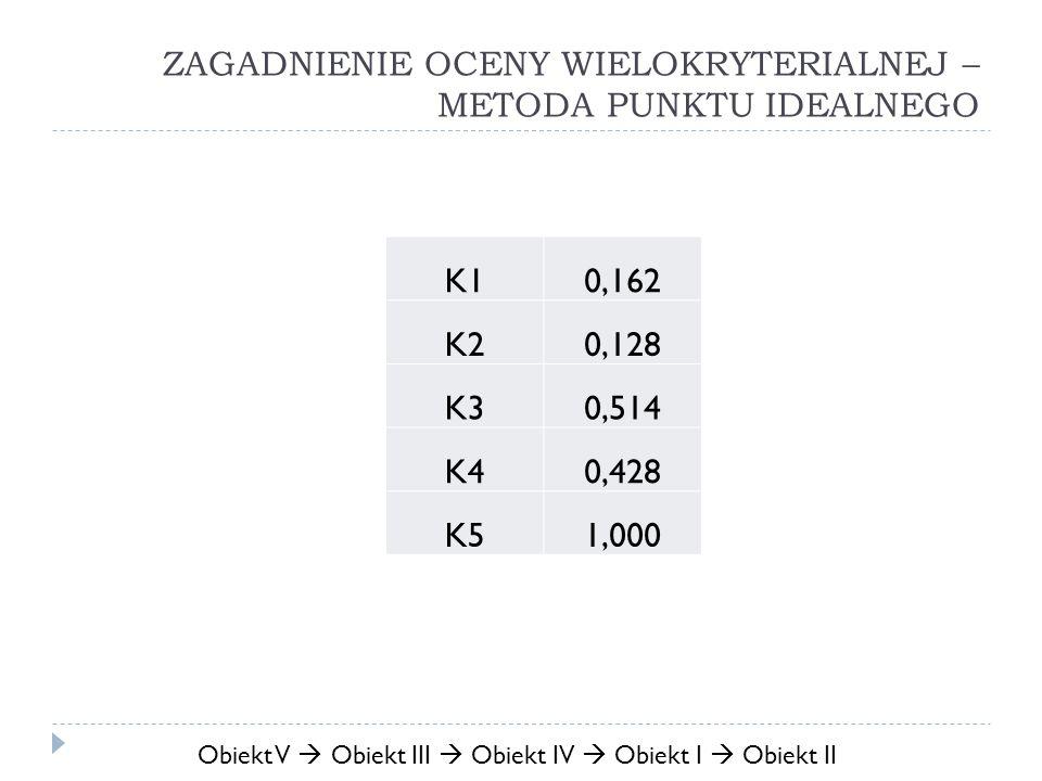 Obiekt V Obiekt III Obiekt IV Obiekt I Obiekt II K10,162 K20,128 K30,514 K40,428 K51,000
