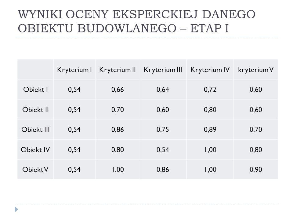 WYNIKI OCENY EKSPERCKIEJ DANEGO OBIEKTU BUDOWLANEGO – ETAP I Kryterium IKryterium IIKryterium IIIKryterium IVkryterium V Obiekt I0,540,660,640,720,60