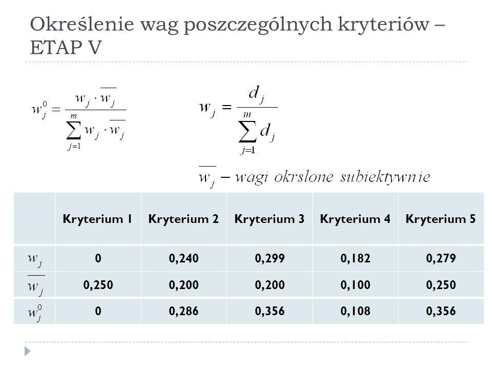 Określenie wag poszczególnych kryteriów – ETAP V Kryterium 1Kryterium 2Kryterium 3Kryterium 4Kryterium 5 00,2400,2990,1820,279 0,2500,200 0,1000,250 0