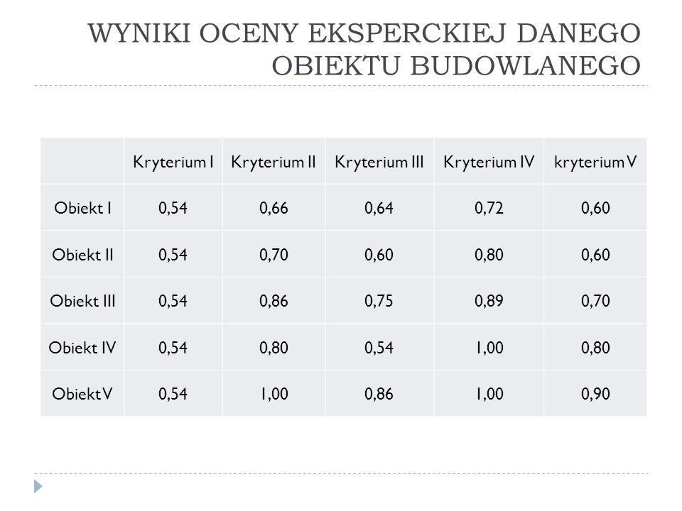 WYNIKI OCENY EKSPERCKIEJ DANEGO OBIEKTU BUDOWLANEGO Kryterium IKryterium IIKryterium IIIKryterium IVkryterium V Obiekt I0,540,660,640,720,60 Obiekt II