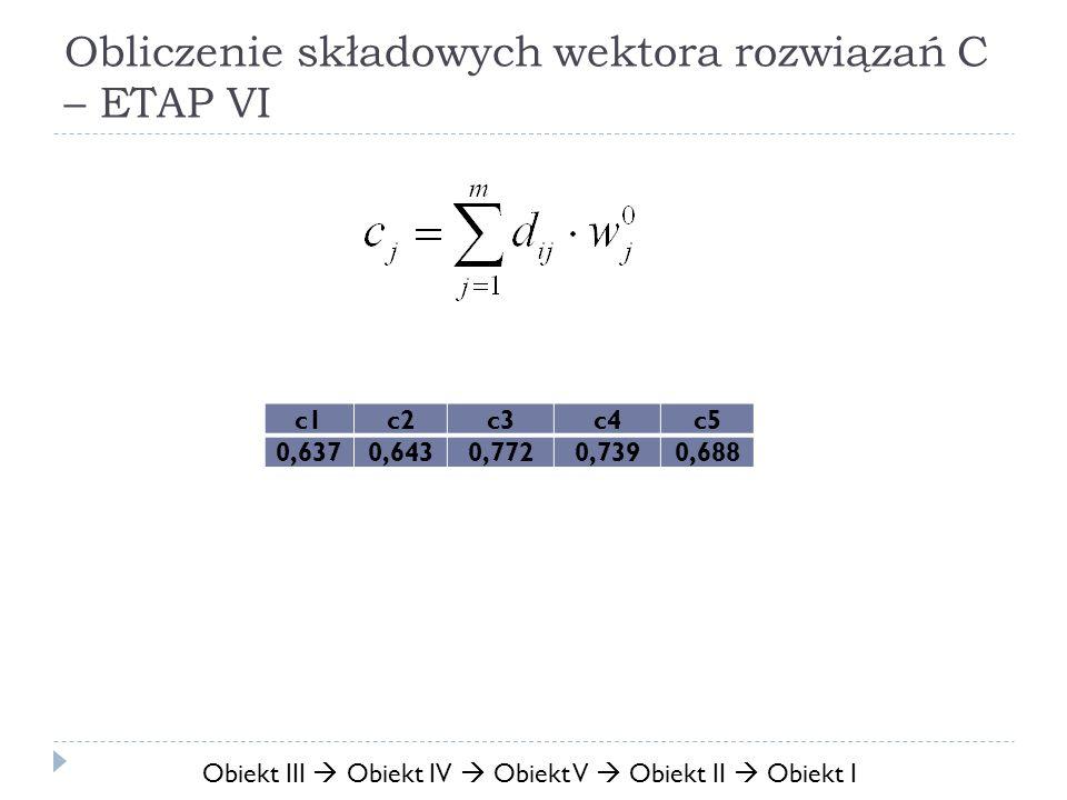 Obliczenie składowych wektora rozwiązań C – ETAP VI c1c2c3c4c5 0,6370,6430,7720,7390,688 Obiekt III Obiekt IV Obiekt V Obiekt II Obiekt I