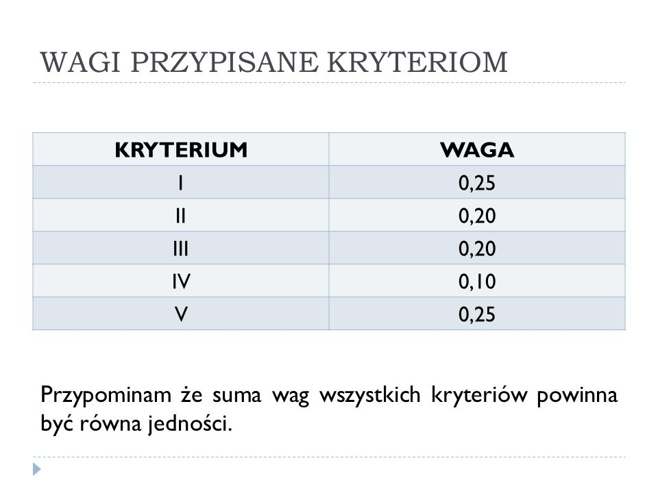 WAGI PRZYPISANE KRYTERIOM KRYTERIUMWAGA I0,25 II0,20 III0,20 IV0,10 V0,25 Przypominam że suma wag wszystkich kryteriów powinna być równa jedności.