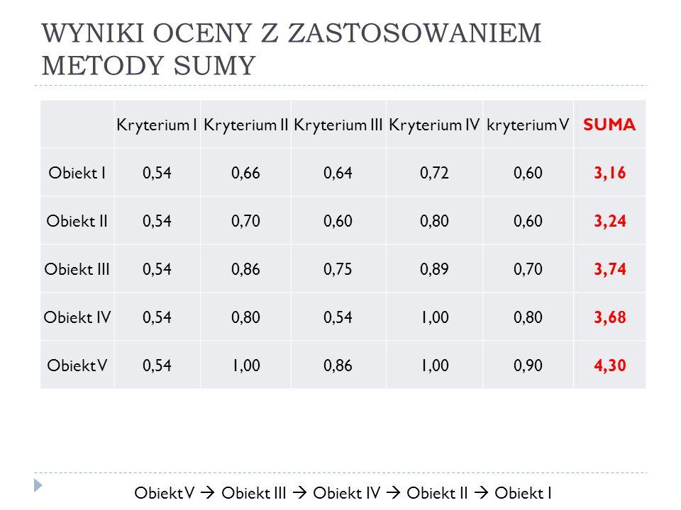 WYNIKI OCENY Z ZASTOSOWANIEM METODY SUMY Kryterium IKryterium IIKryterium IIIKryterium IVkryterium VSUMA Obiekt I0,540,660,640,720,603,16 Obiekt II0,5