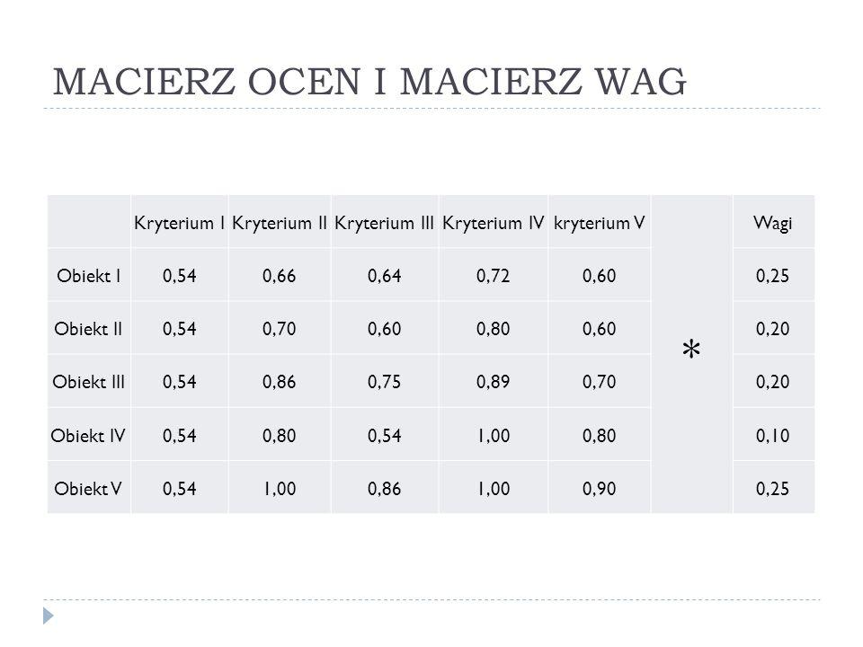 MACIERZ OCEN I MACIERZ WAG Kryterium IKryterium IIKryterium IIIKryterium IVkryterium V * Wagi Obiekt I0,540,660,640,720,600,25 Obiekt II0,540,700,600,