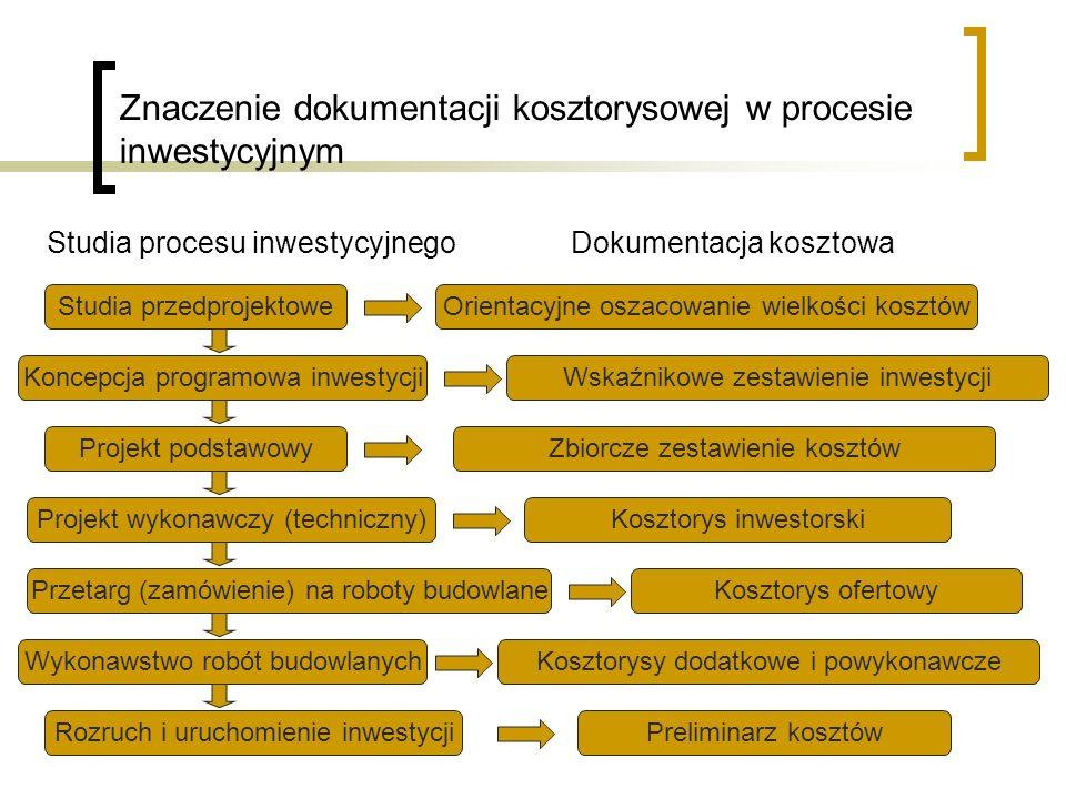 Znaczenie dokumentacji kosztorysowej w procesie inwestycyjnym Studia przedprojektoweOrientacyjne oszacowanie wielkości kosztów Koncepcja programowa in