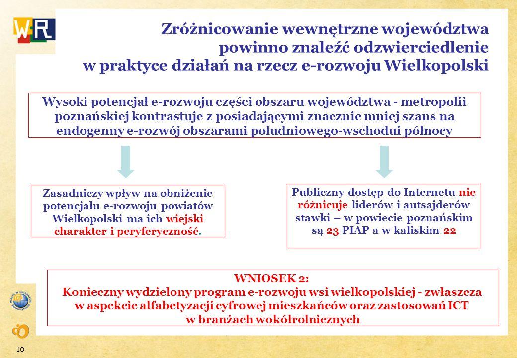 10 Zróżnicowanie wewnętrzne województwa powinno znaleźć odzwierciedlenie w praktyce działań na rzecz e-rozwoju Wielkopolski Wysoki potencjał e-rozwoju