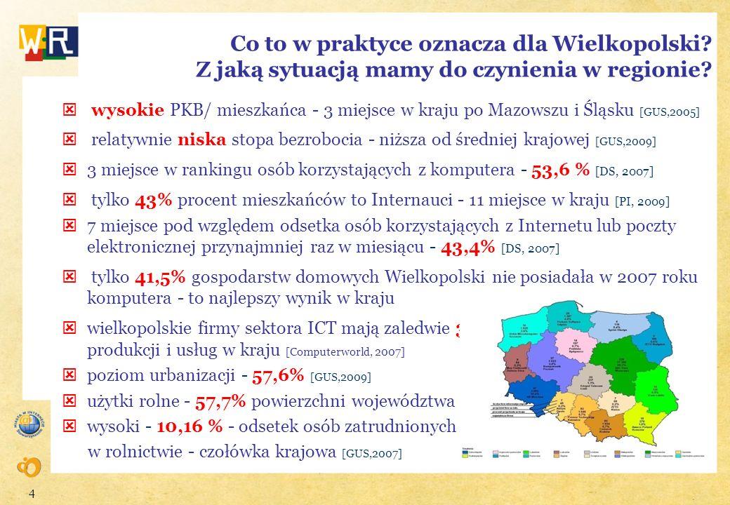4 Co to w praktyce oznacza dla Wielkopolski? Z jaką sytuacją mamy do czynienia w regionie? wysokie PKB/ mieszkańca - 3 miejsce w kraju po Mazowszu i Ś