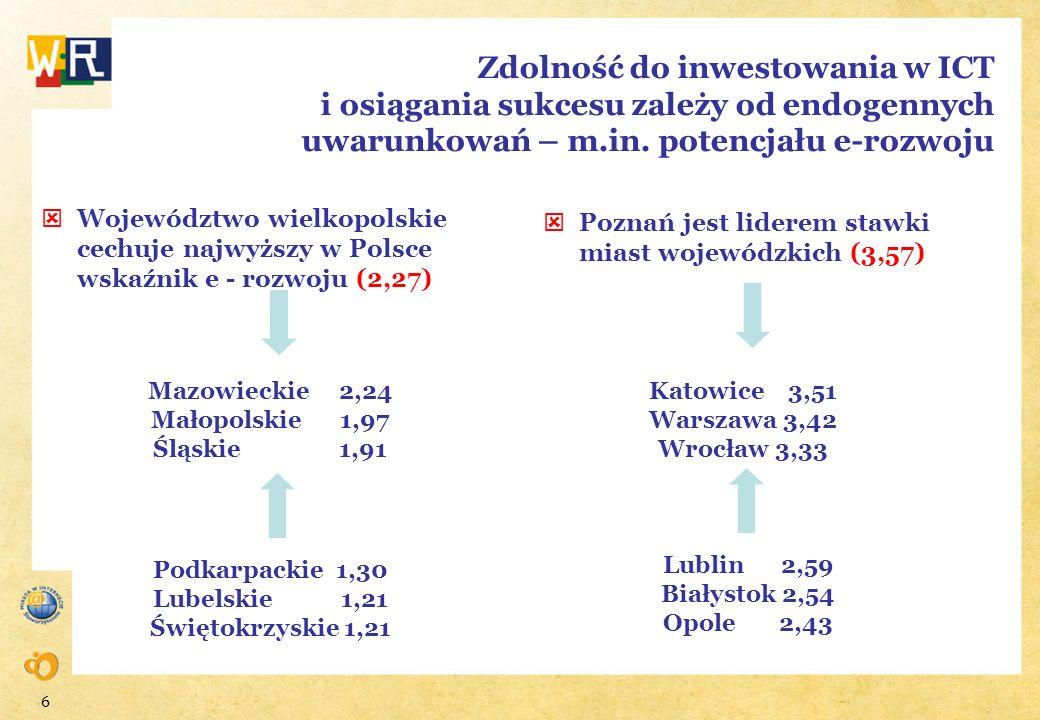 6 Zdolność do inwestowania w ICT i osiągania sukcesu zależy od endogennych uwarunkowań – m.in. potencjału e-rozwoju Województwo wielkopolskie cechuje