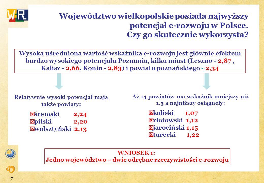 7 Województwo wielkopolskie posiada najwyższy potencjał e-rozwoju w Polsce. Czy go skutecznie wykorzysta? Wysoka uśredniona wartość wskaźnika e-rozwoj