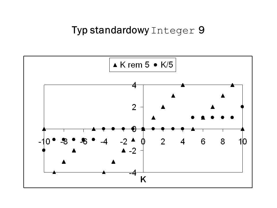 Typ standardowy Integer 9