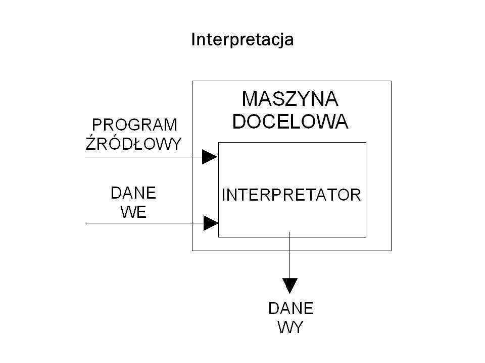 Identyfikatory 2 Przykład To jest formalnie ten sam identyfikator Moj_Program moj_program mOJ_pROGRAM MOJ_PROGRAM Identyfikatorem nie może być słowo zastrzeżone (kluczowe) (reserved word, key word)
