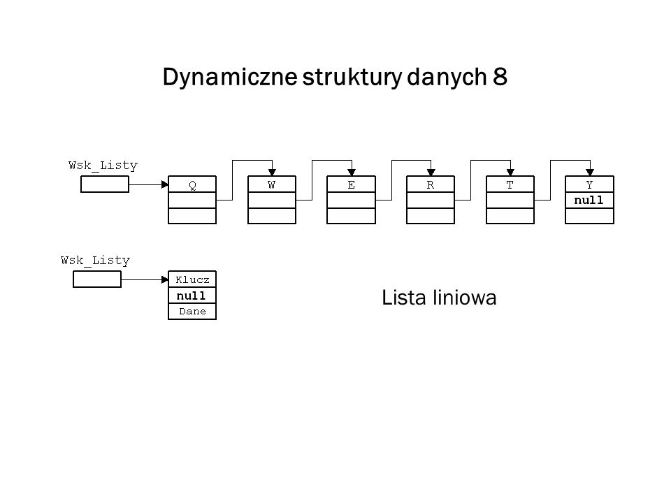 Dynamiczne struktury danych 8 Lista liniowa