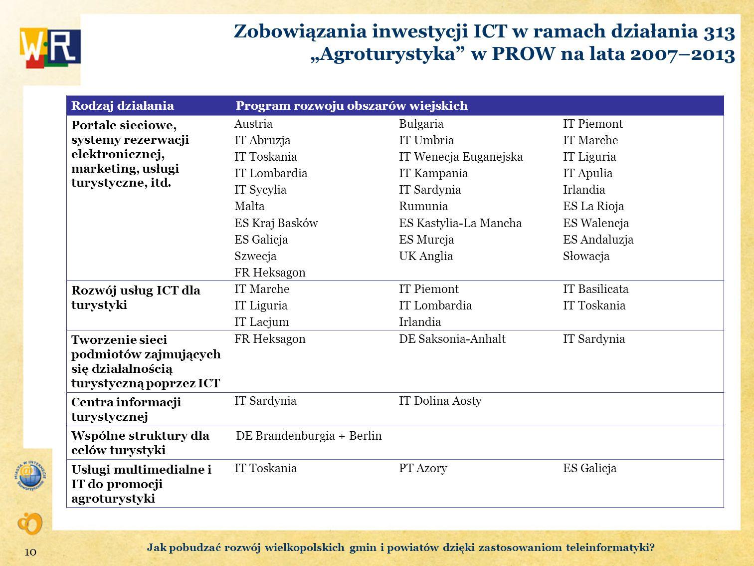 Zobowiązania inwestycji ICT w ramach działania 313 Agroturystyka w PROW na lata 2007–2013 Rodzaj działaniaProgram rozwoju obszarów wiejskich Portale s