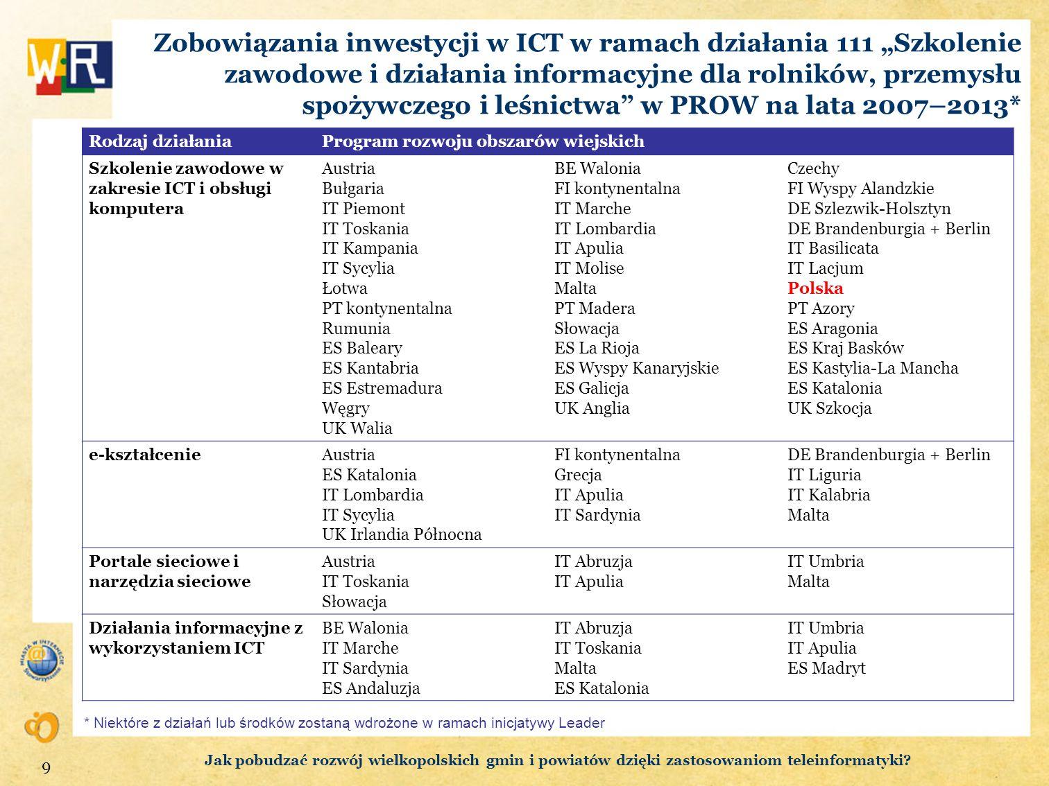 Zobowiązania inwestycji w ICT w ramach działania 111 Szkolenie zawodowe i działania informacyjne dla rolników, przemysłu spożywczego i leśnictwa w PRO