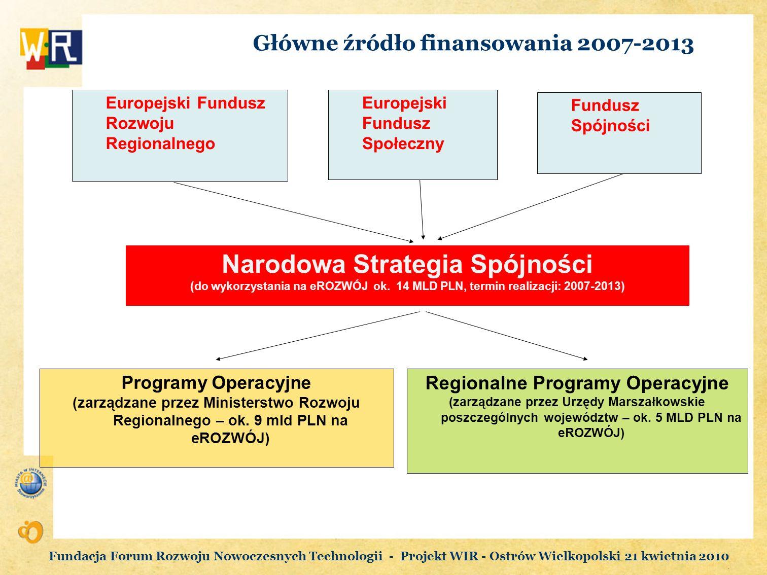 Główne źródło finansowania 2007-2013 Fundacja Forum Rozwoju Nowoczesnych Technologii - Projekt WIR - Ostrów Wielkopolski 21 kwietnia 2010 Europejski F
