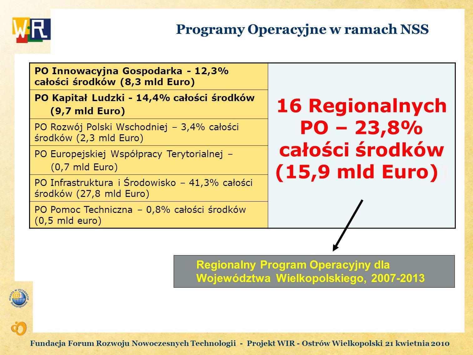 Programy Operacyjne w ramach NSS PO Innowacyjna Gospodarka - 12,3% całości środków (8,3 mld Euro) 16 Regionalnych PO – 23,8% całości środków (15,9 mld