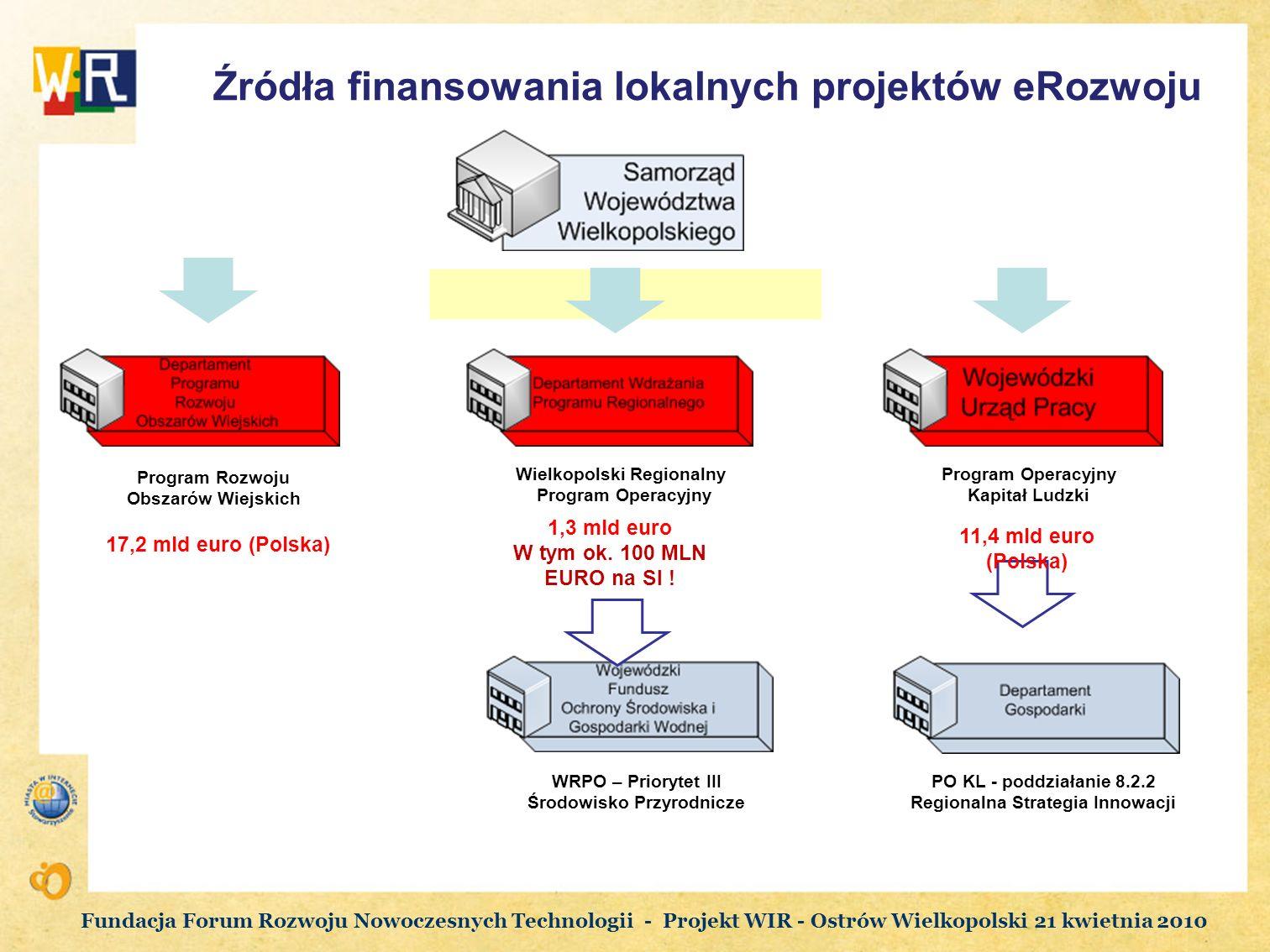Źródła finansowania lokalnych projektów eRozwoju Wielkopolski Regionalny Program Operacyjny Kapitał Ludzki Program Rozwoju Obszarów Wiejskich WRPO – P