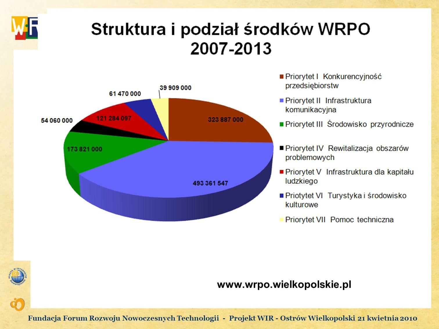 www.wrpo.wielkopolskie.pl Fundacja Forum Rozwoju Nowoczesnych Technologii - Projekt WIR - Ostrów Wielkopolski 21 kwietnia 2010