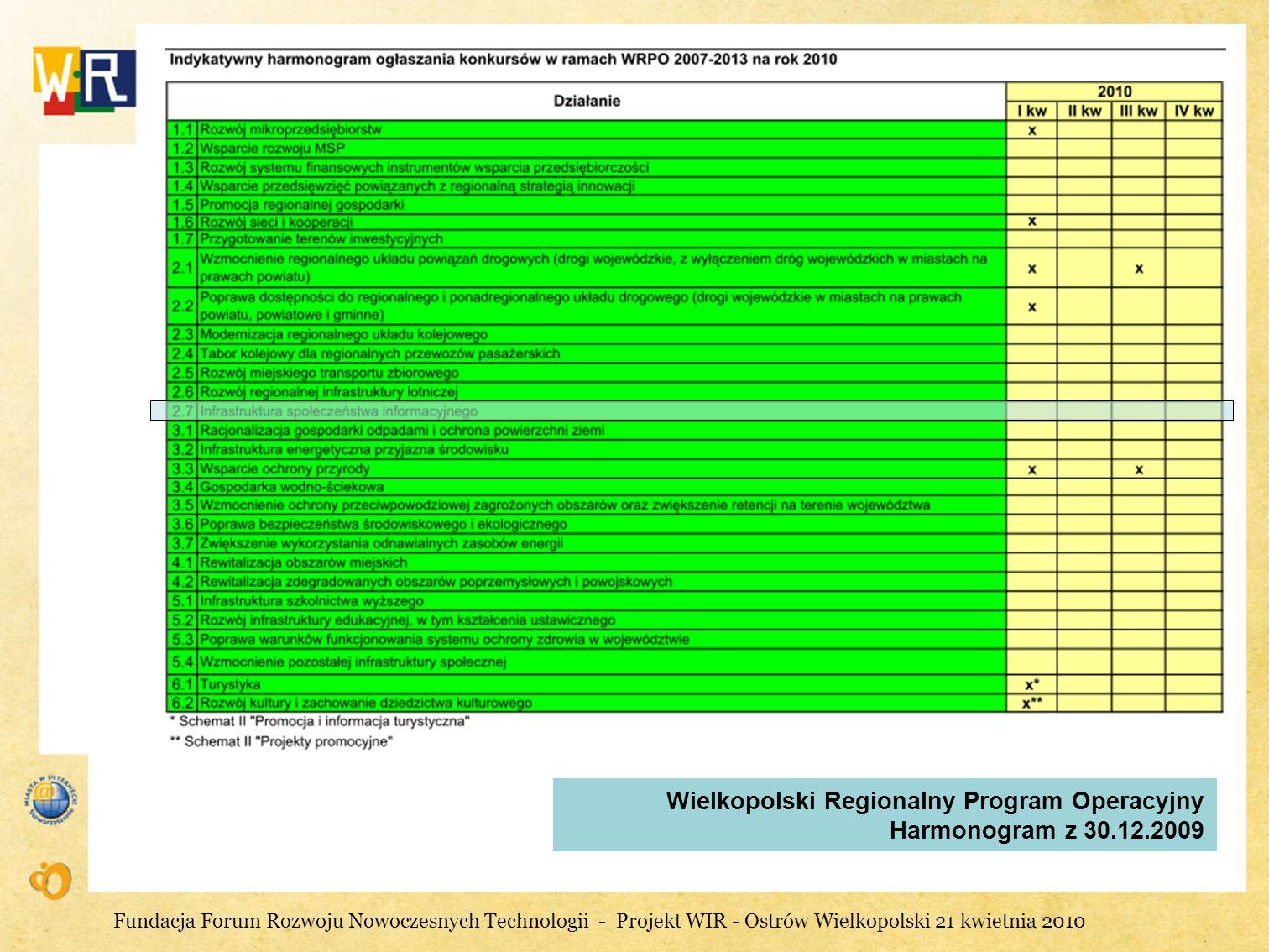 Wielkopolski Regionalny Program Operacyjny Harmonogram z 30.12.2009 Fundacja Forum Rozwoju Nowoczesnych Technologii - Projekt WIR - Ostrów Wielkopolsk