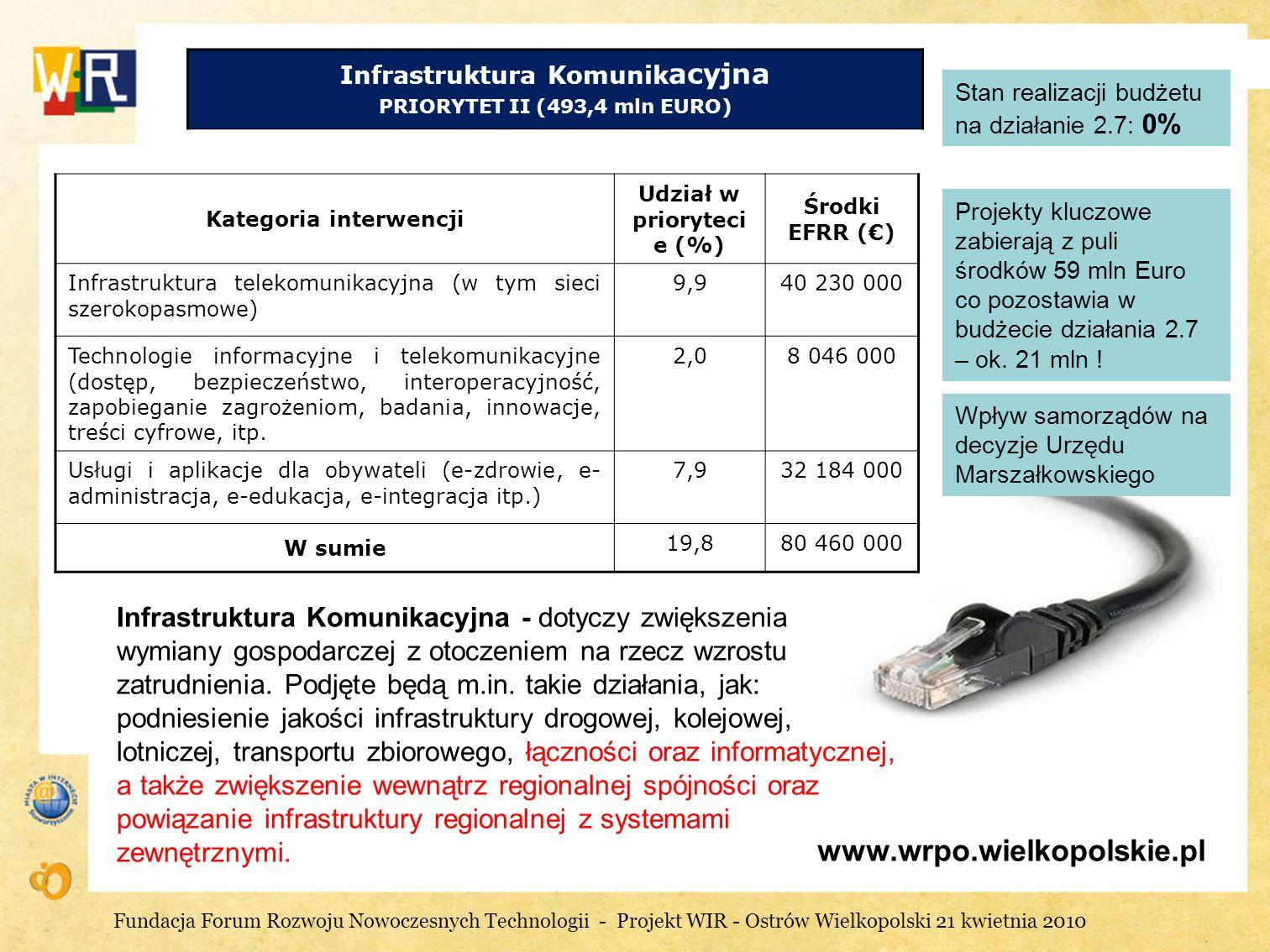 www.wrpo.wielkopolskie.pl Stan realizacji budżetu na działanie 2.7: 0% Projekty kluczowe zabierają z puli środków 59 mln Euro co pozostawia w budżecie