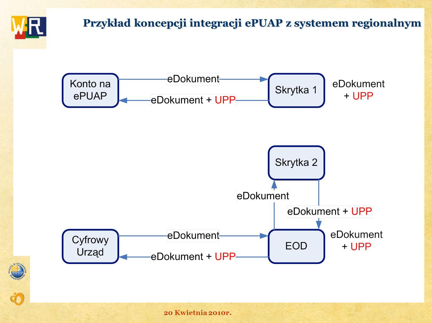 Przykład koncepcji integracji ePUAP z systemem regionalnym 20 Kwietnia 2010r.