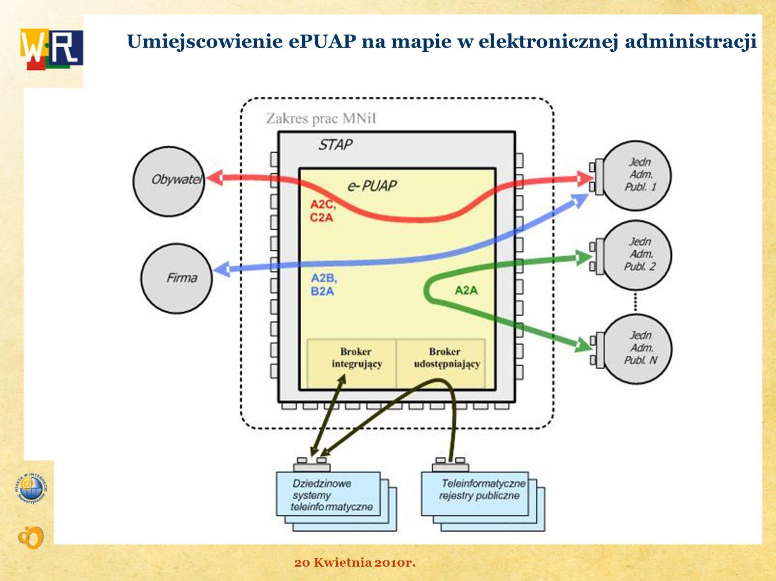 Umiejscowienie ePUAP na mapie w elektronicznej administracji 20 Kwietnia 2010r.
