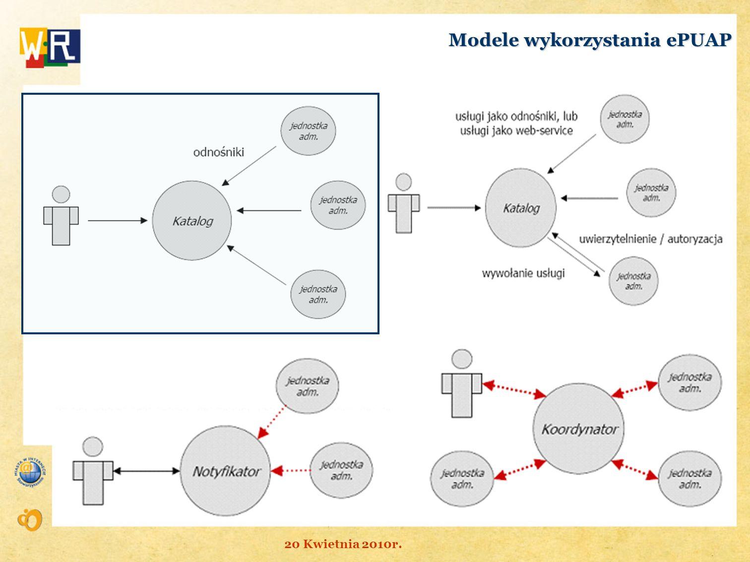Modele wykorzystania ePUAP 20 Kwietnia 2010r.