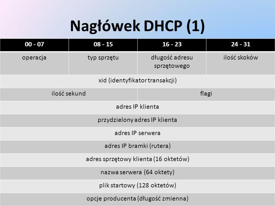 Nagłówek DHCP (1) 00 - 0708 - 1516 - 2324 - 31 operacjatyp sprzętudługość adresu sprzętowego ilość skoków xid (identyfikator transakcji) ilość sekundf