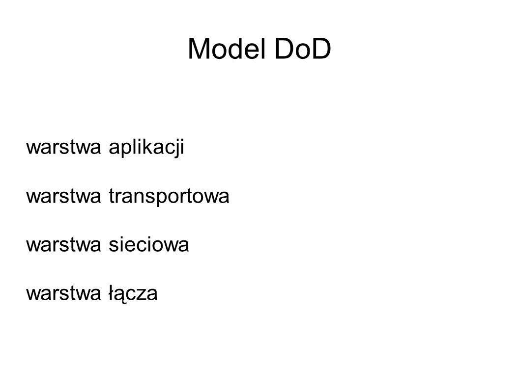 Model DoD warstwa aplikacji warstwa transportowa warstwa sieciowa warstwa łącza