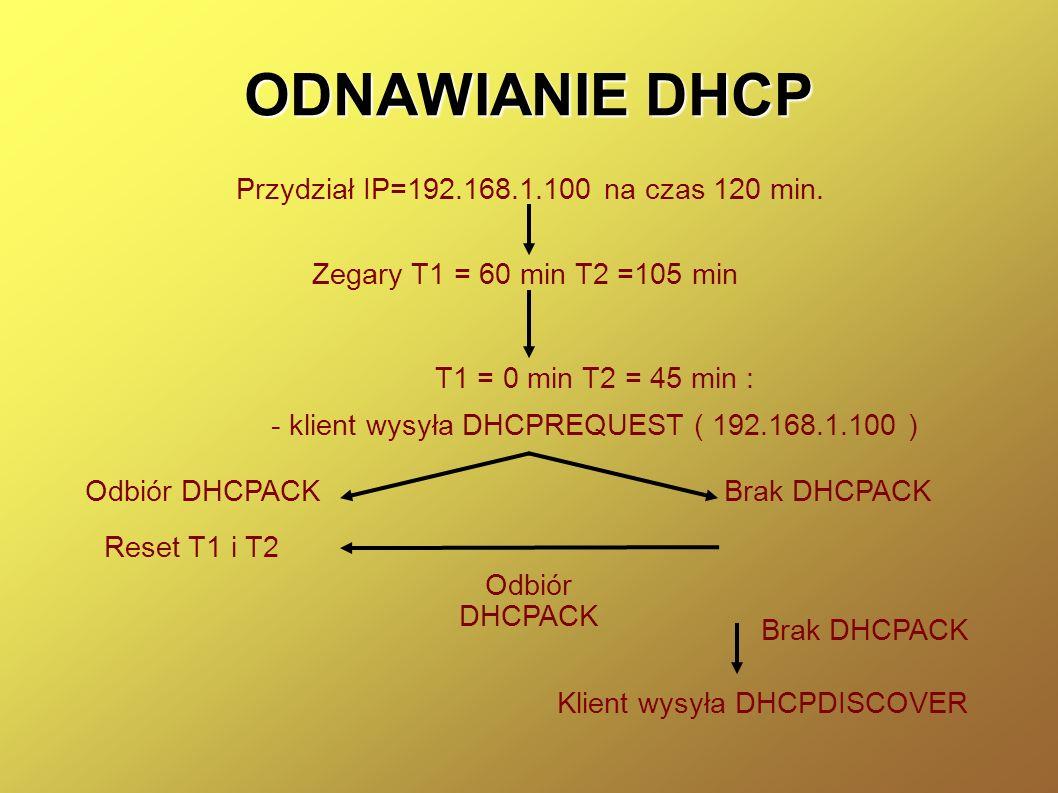ODNAWIANIE DHCP Przydział IP=192.168.1.100 na czas 120 min. Zegary T1 = 60 min T2 =105 min T1 = 0 min T2 = 45 min : - klient wysyła DHCPREQUEST ( 192.