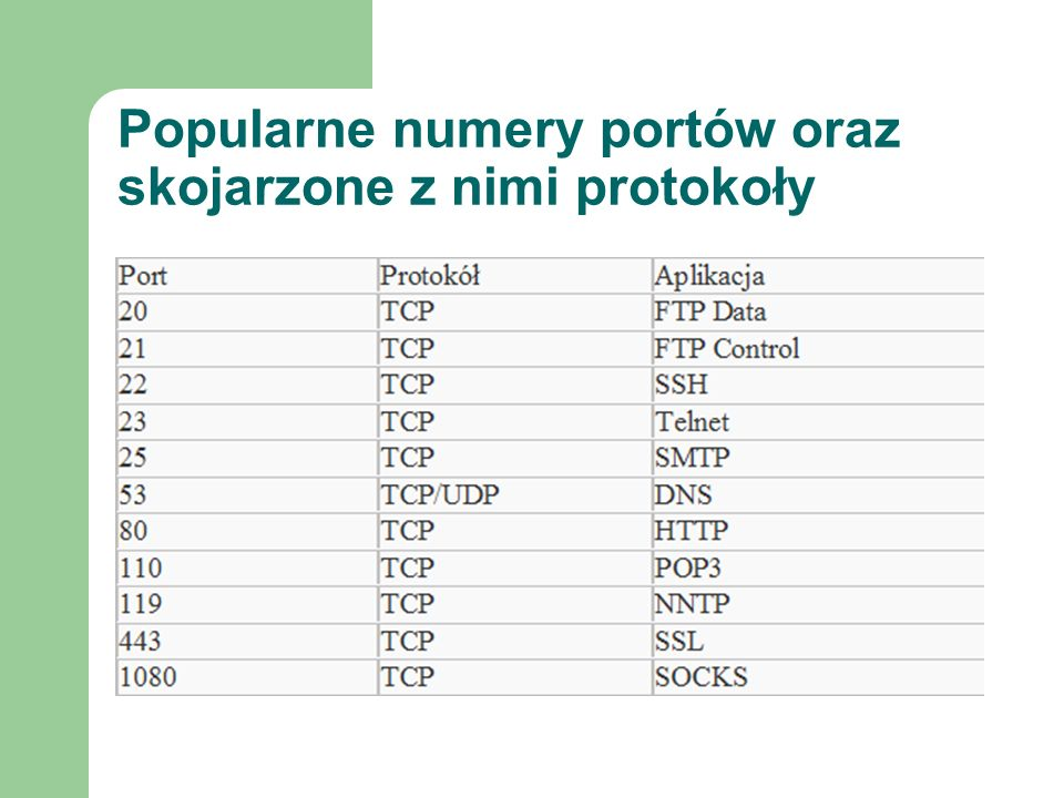 Popularne numery portów oraz skojarzone z nimi protokoły