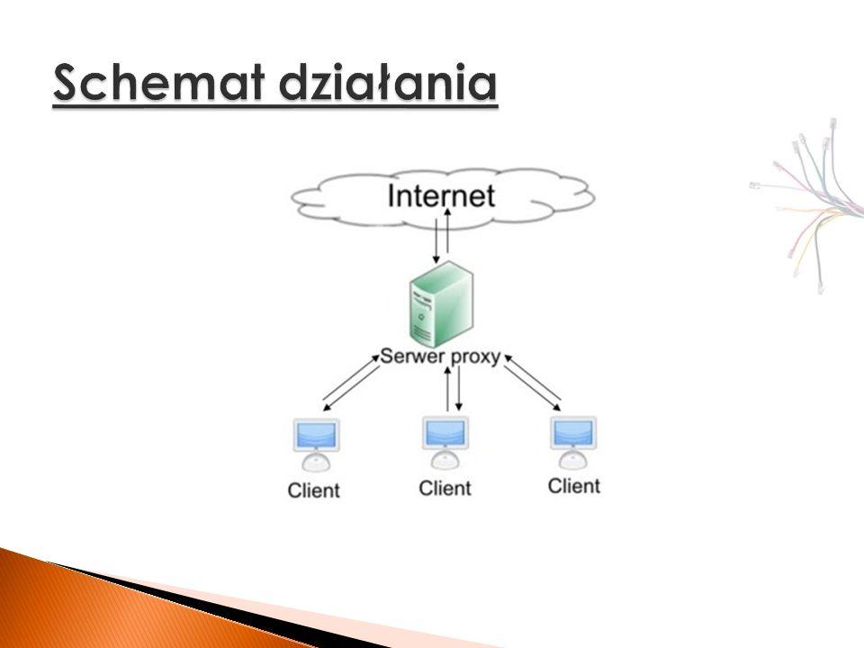 mechanizm zapamiętywania często odwiedzanych zasobów odwołanie do zbuforowanego zasobu nie wymaga od proxy łączenia z serwerem caching pozwala na szybszą realizację zapytań stosuje się również w celu odciążenia Internetu