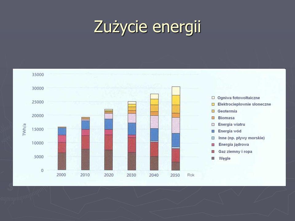 Zużycie energii
