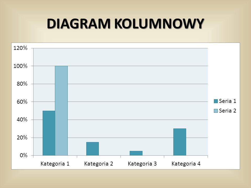 DIAGRAM KOLUMNOWY