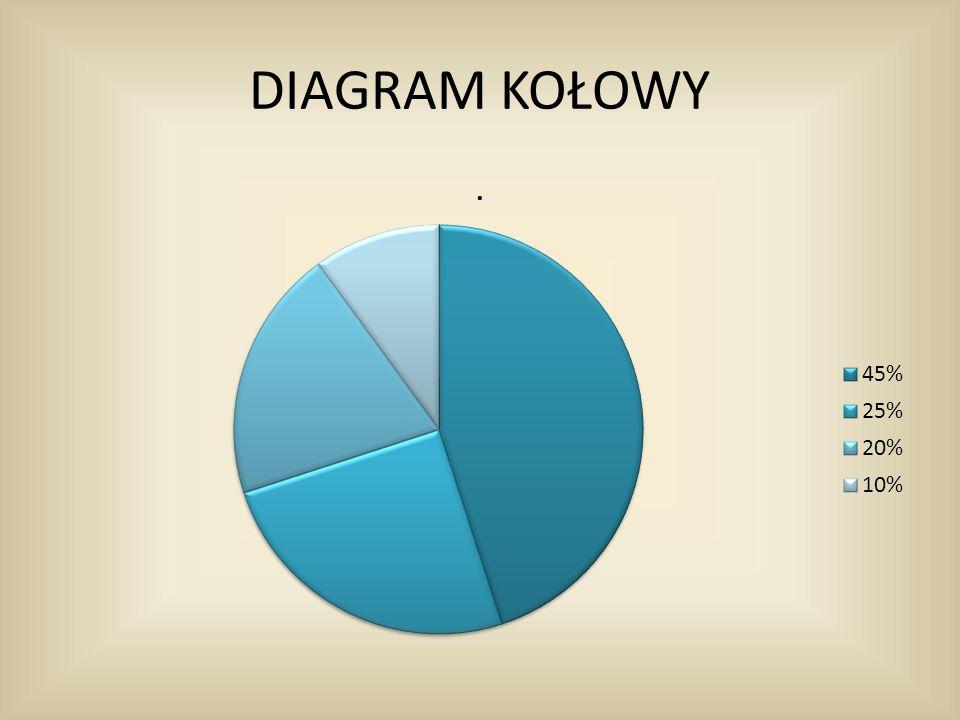 DIAGRAM KOŁOWY