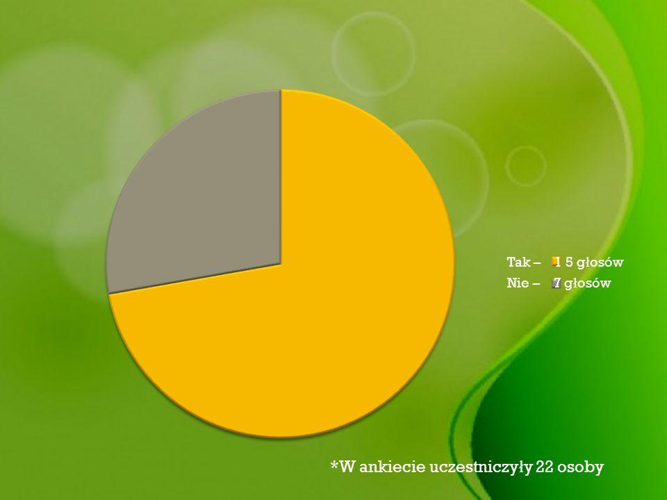 Tak – 1 5 g ł osów Nie – 7 g ł osów *W ankiecie uczestniczy ł y 22 osoby