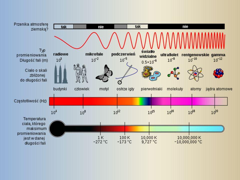 Dyfrakcja - zjawisko wygięcia fali na przeszkodzie Interferencja - nakładanie się fal Jeżeli fala elektromagnetyczna pada na granicę dwóch ośrodków materialnych to może nastąpić zarówno jej załamanie jak i odbicie Całkowite wewnętrzne odbicie - zjawisko fizyczne zachodzące dla fal (najbardziej znane dla światła) i występujące na granicy ośrodków o różnych współczynnikach załamania.