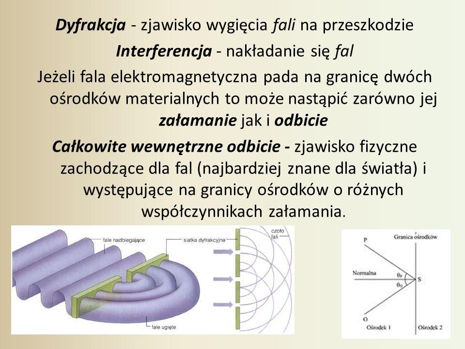 Dyfrakcja - zjawisko wygięcia fali na przeszkodzie Interferencja - nakładanie się fal Jeżeli fala elektromagnetyczna pada na granicę dwóch ośrodków ma