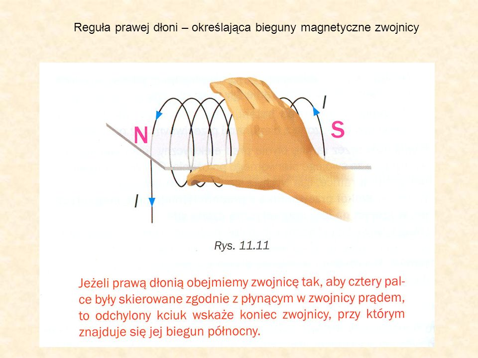 Reguła prawej dłoni – określająca bieguny magnetyczne zwojnicy